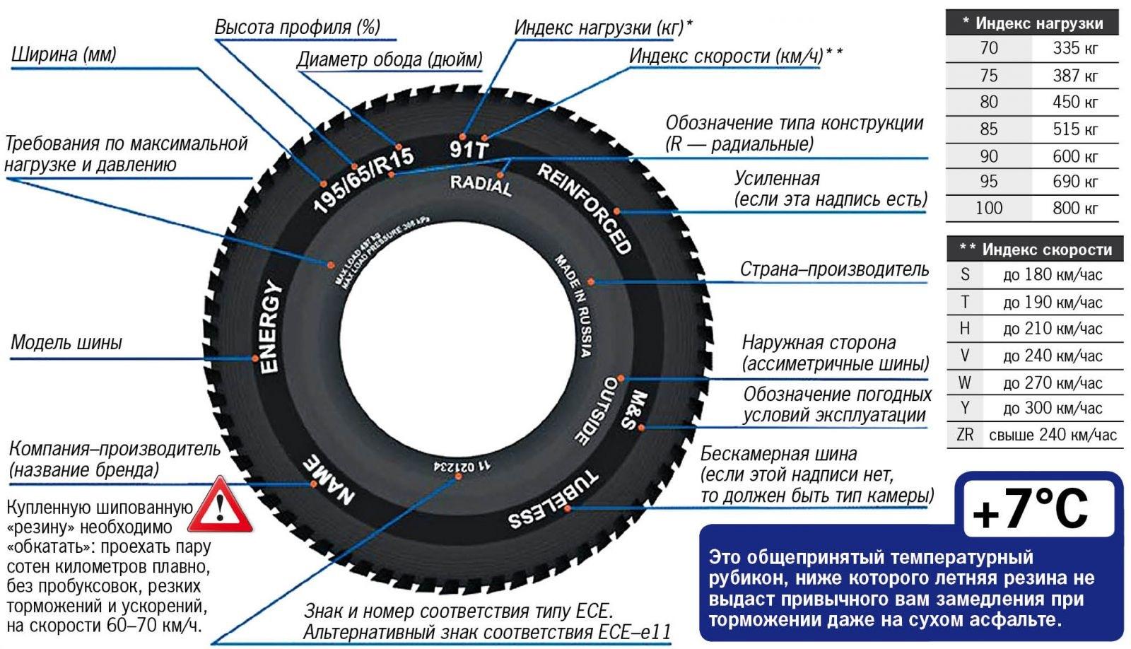 Обозначение размера грузовых шин