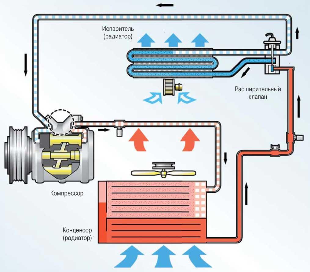Как работает жидкость в кондиционере