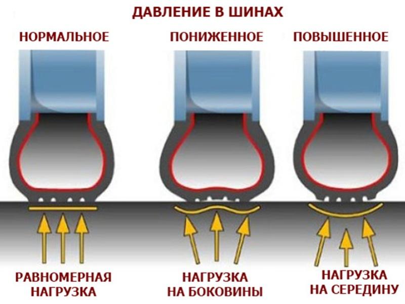 давление в шинах