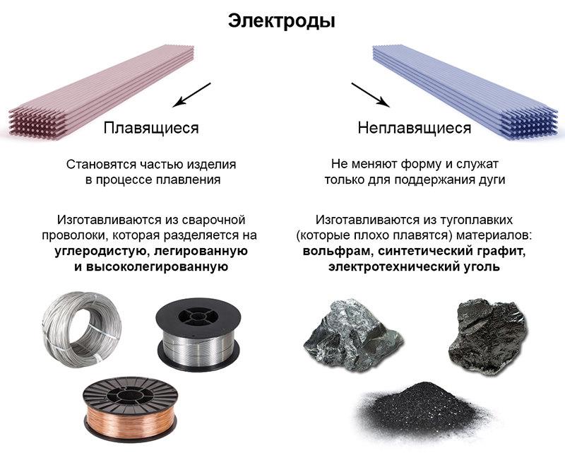 электроды и свойства