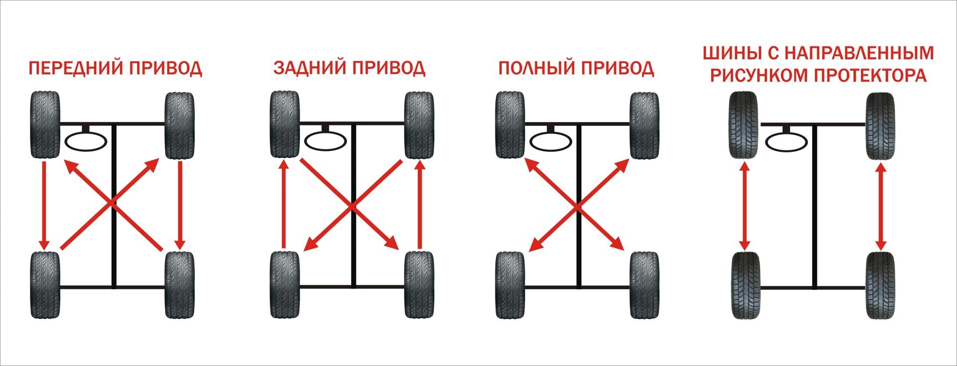 Как работает перестановка колес местами